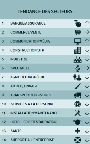 Capture d'écran Pôle Emploi  - Découvrez les secteurs professionnels et nos offres d'emploi dans la région. Les secteurs sont classés en ordre décroissant par volume d'offres enregistrées par Pôle emploi sur les 12 derniers mois. La flèche indique la tendance sur un an.