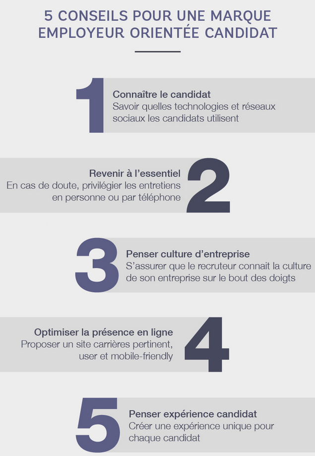 Marque employeur candidats
