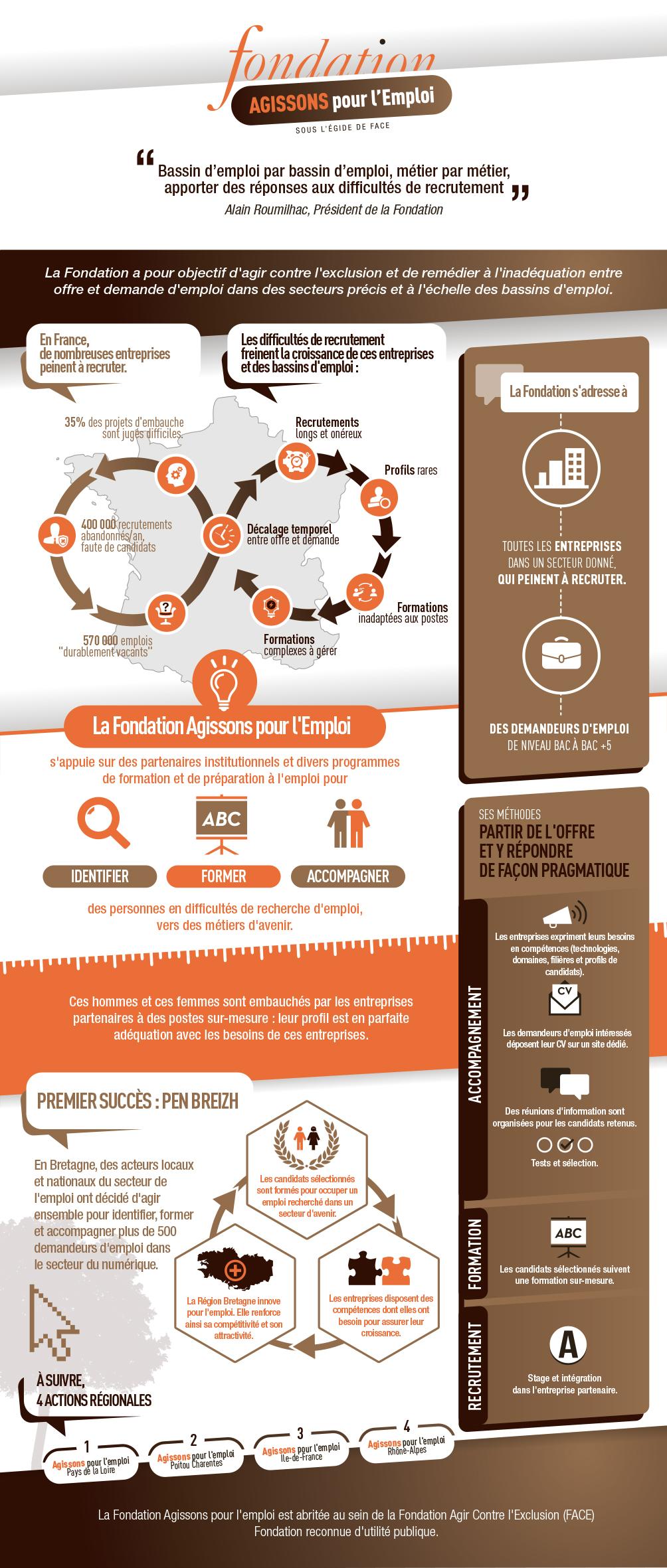 infographie-Fondation-agissons-emploi