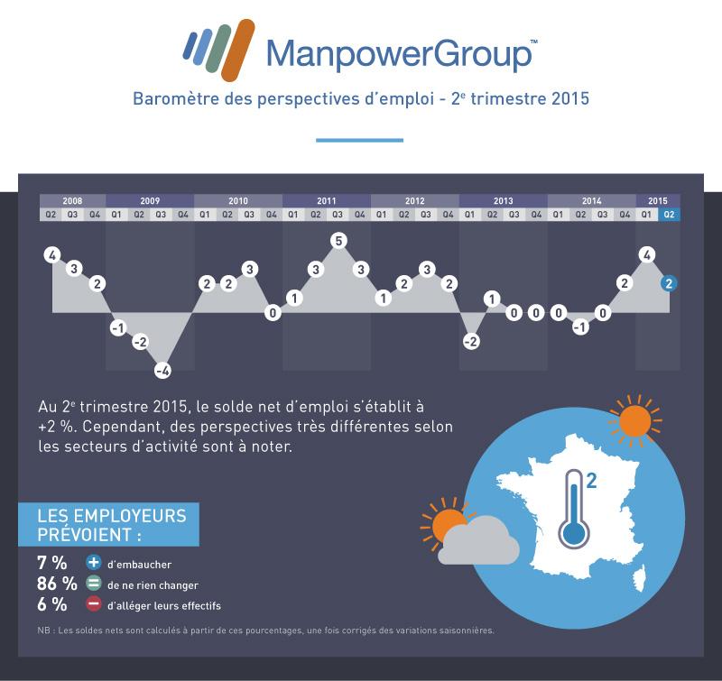 manpower-barometre-Q2-2015-V2-bloc1
