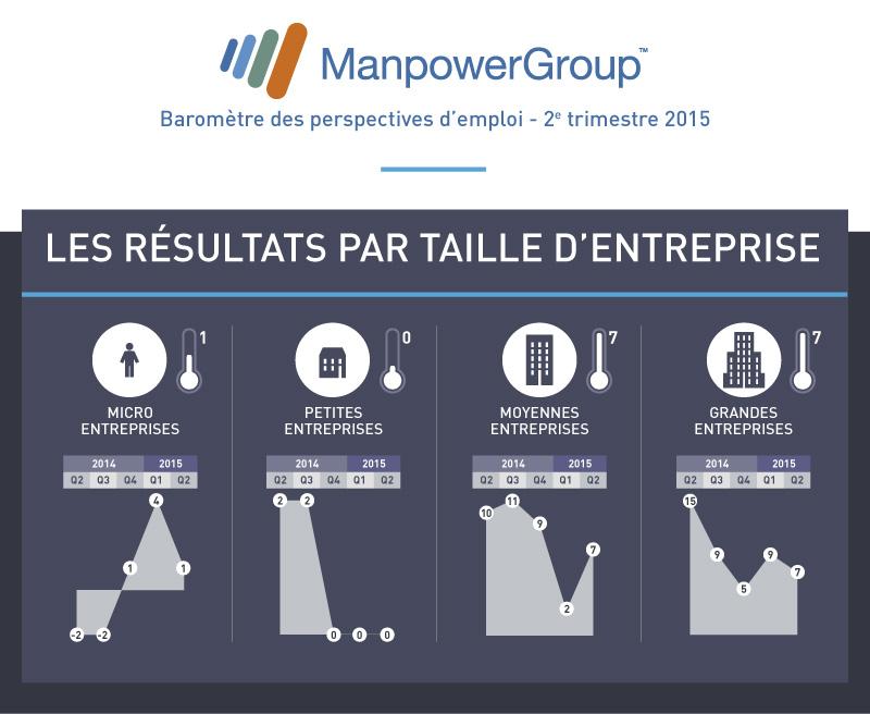 manpower-barometre-Q2-2015-V2-bloc4