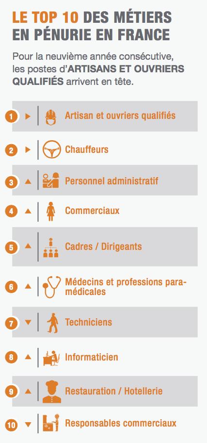 penuriedestalents-2015-metiers-france