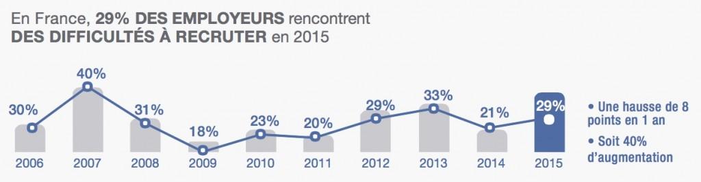 penuriedetalent2015-france