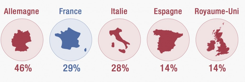 penuriedetalents-2015-europe