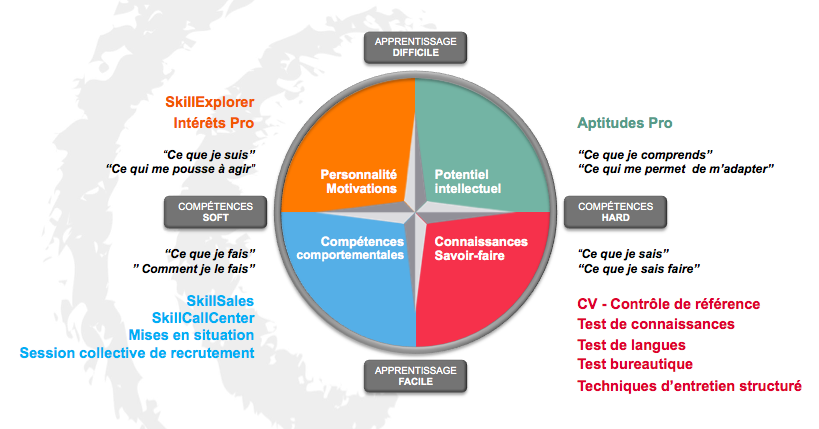 boussole-evaluation-talents