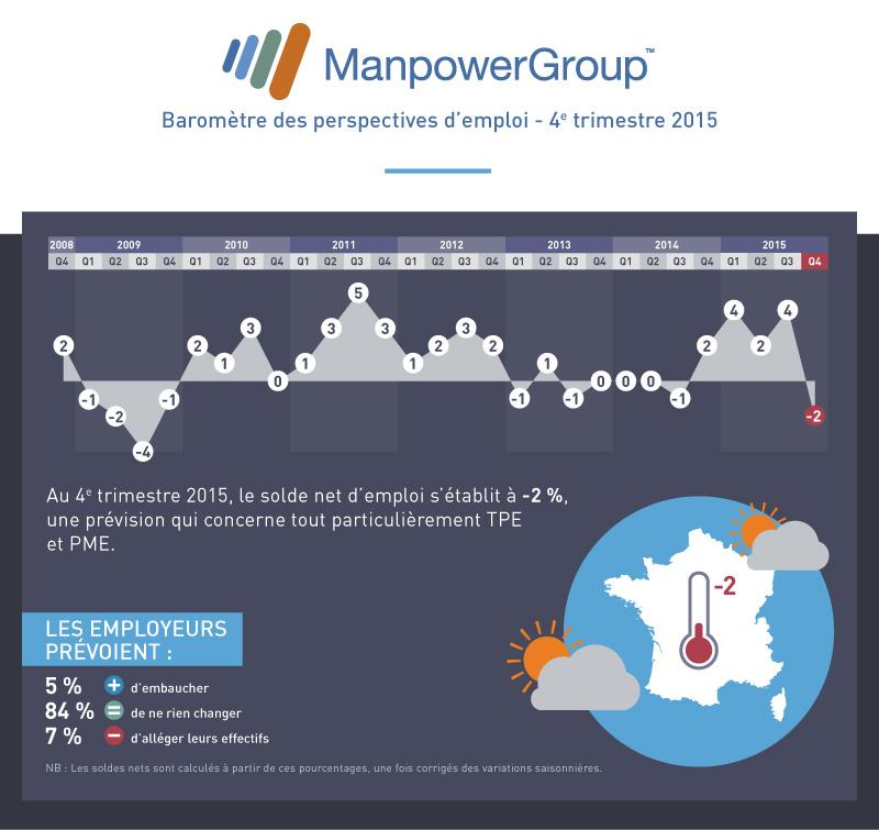 manpower-barometre-Q4-2015-V3-bloc1