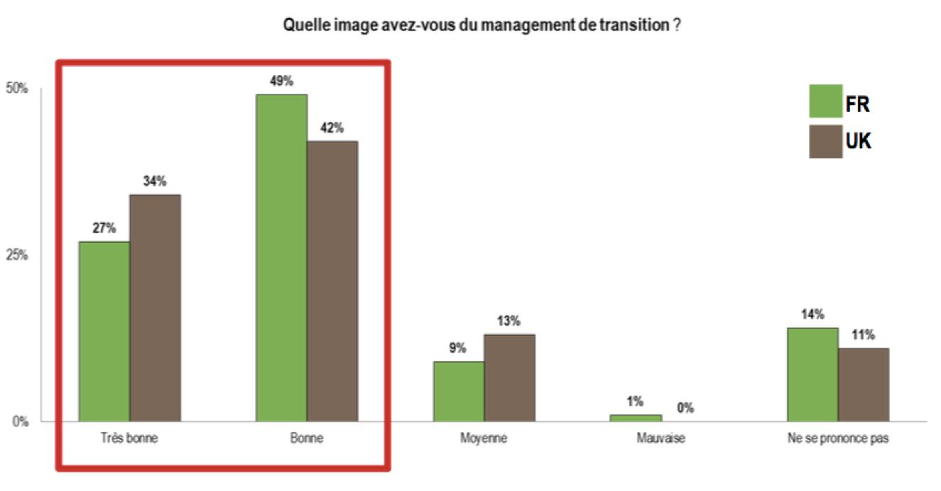 management-de-transition-notoriete-europe
