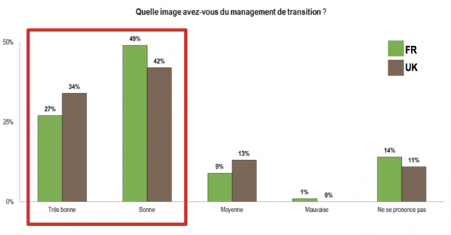 management-de-transition-notoriete-europe