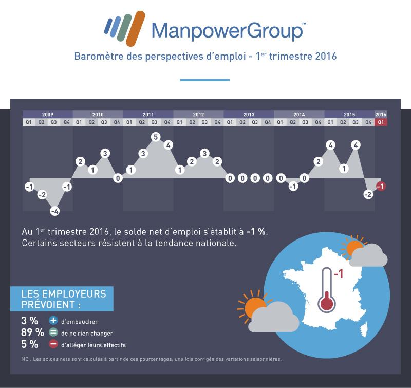 manpower-barometre-Q1-2016-V3-bloc1
