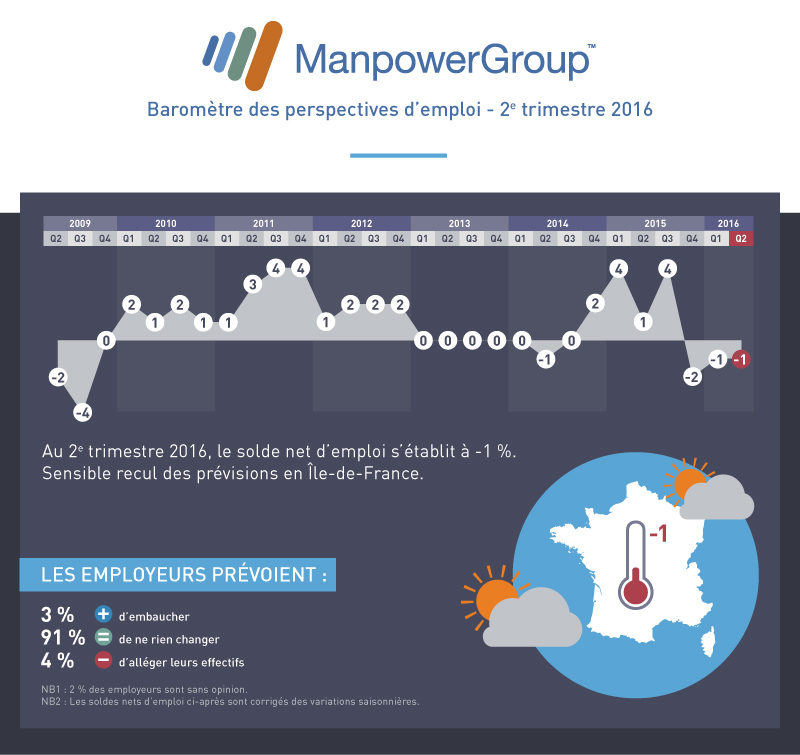 manpower-barometre-Q2-2016-V3-bloc1