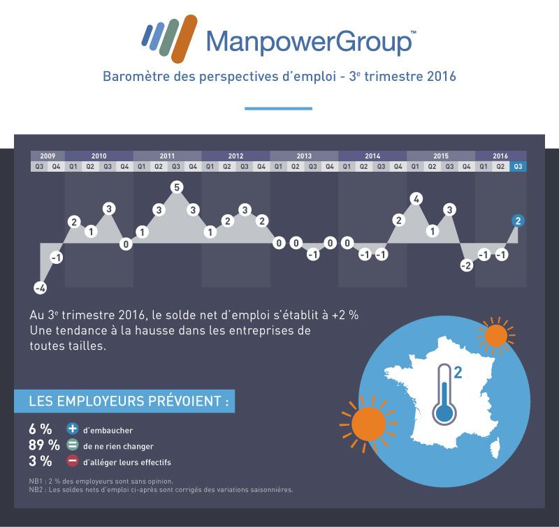 manpower-barometre-Q3-2016-V3-bloc1
