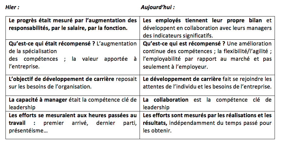 tableau-right-management