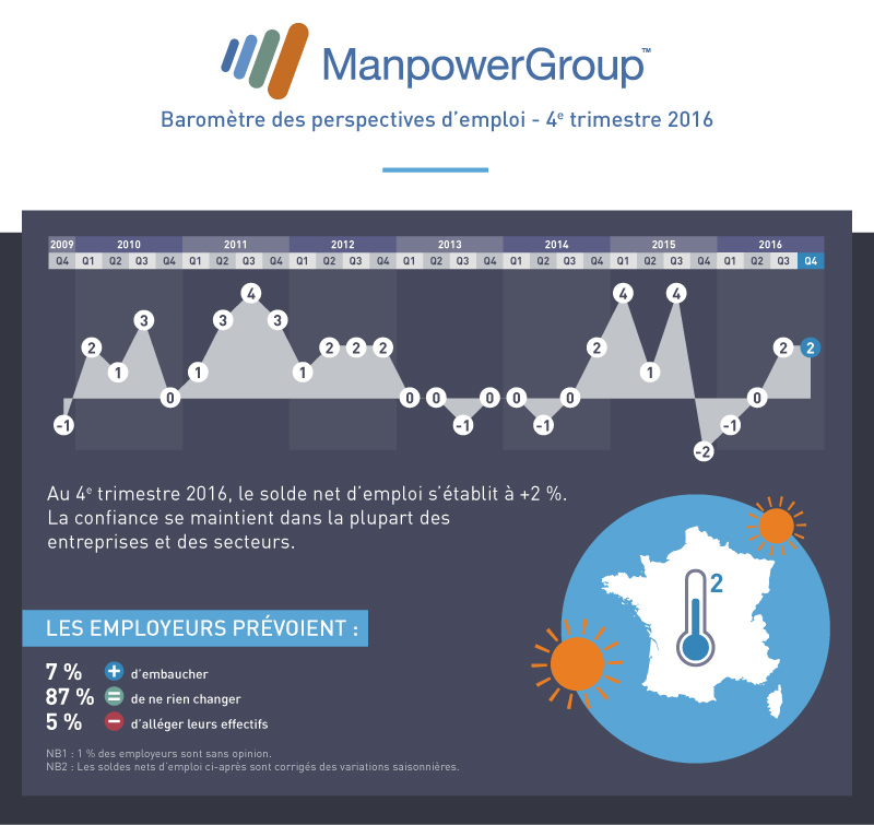 manpower-barometre-Q4-2016-V3-bloc1