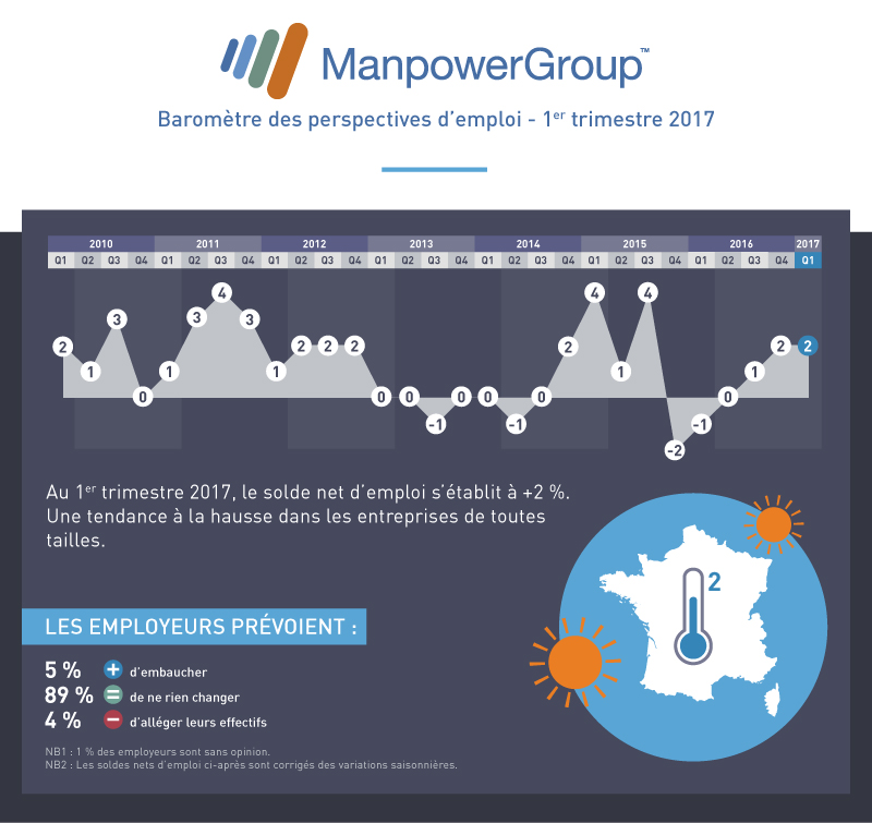manpower-barometre-q1-2017-v2-bloc1