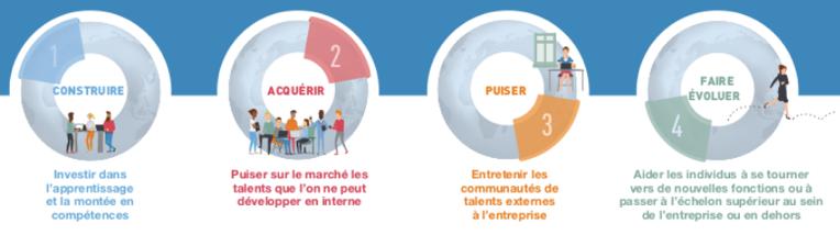 Infographie avec les stratégies à adopter