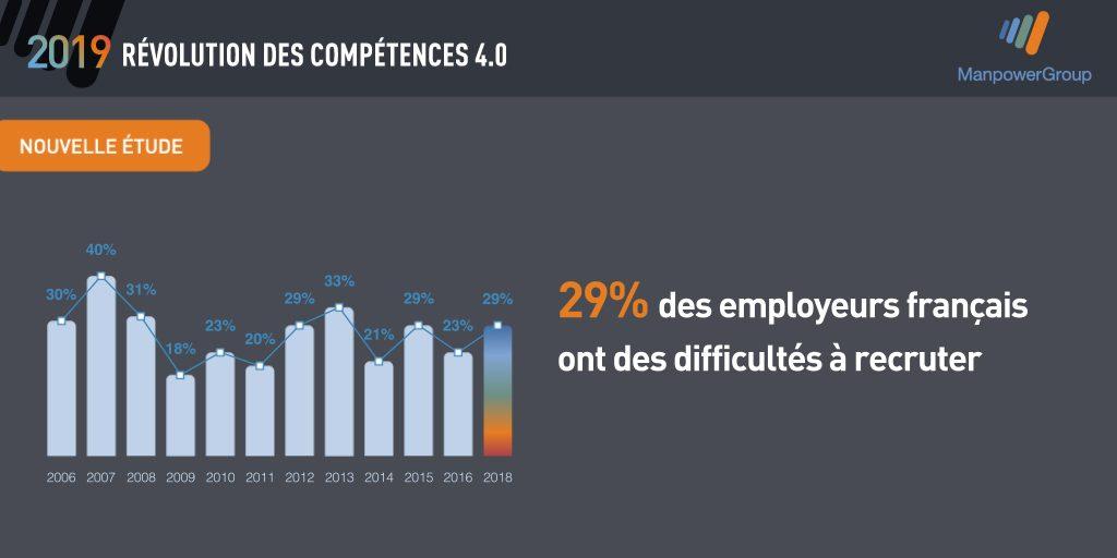 """Twitter Card graphique avec l'inscription """"29% des employeurs français ont des difficultés à recruter"""""""