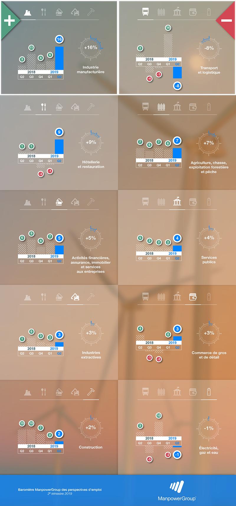 Infographie emploi secteurs