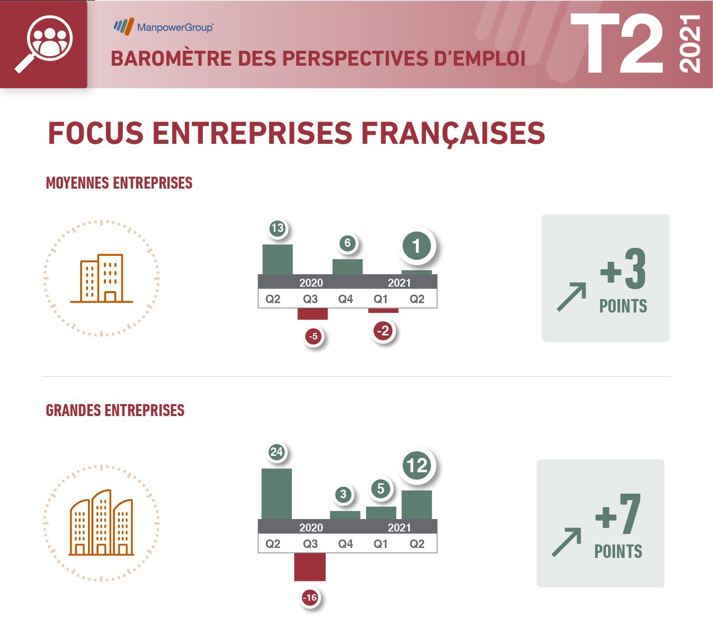 Baromètre Q2, infographie sur les entreprises françaises