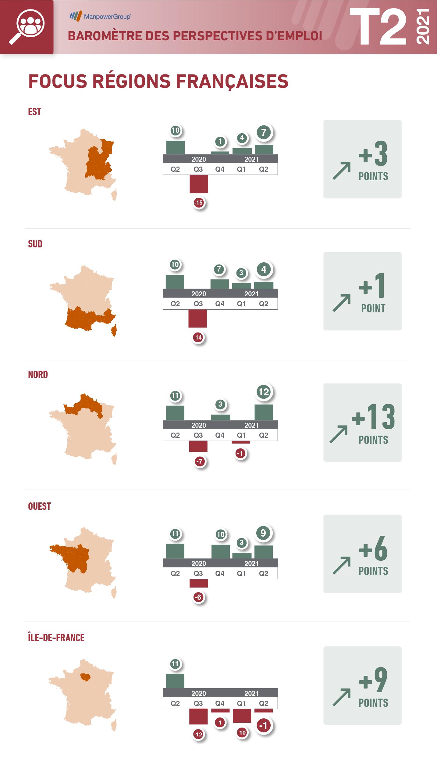 Infographie Q2 en région