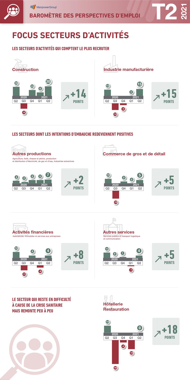 Baromètre Q2, infographie secteur d'activité